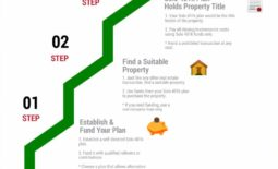 Real Estate Investing with Solo 401 plan
