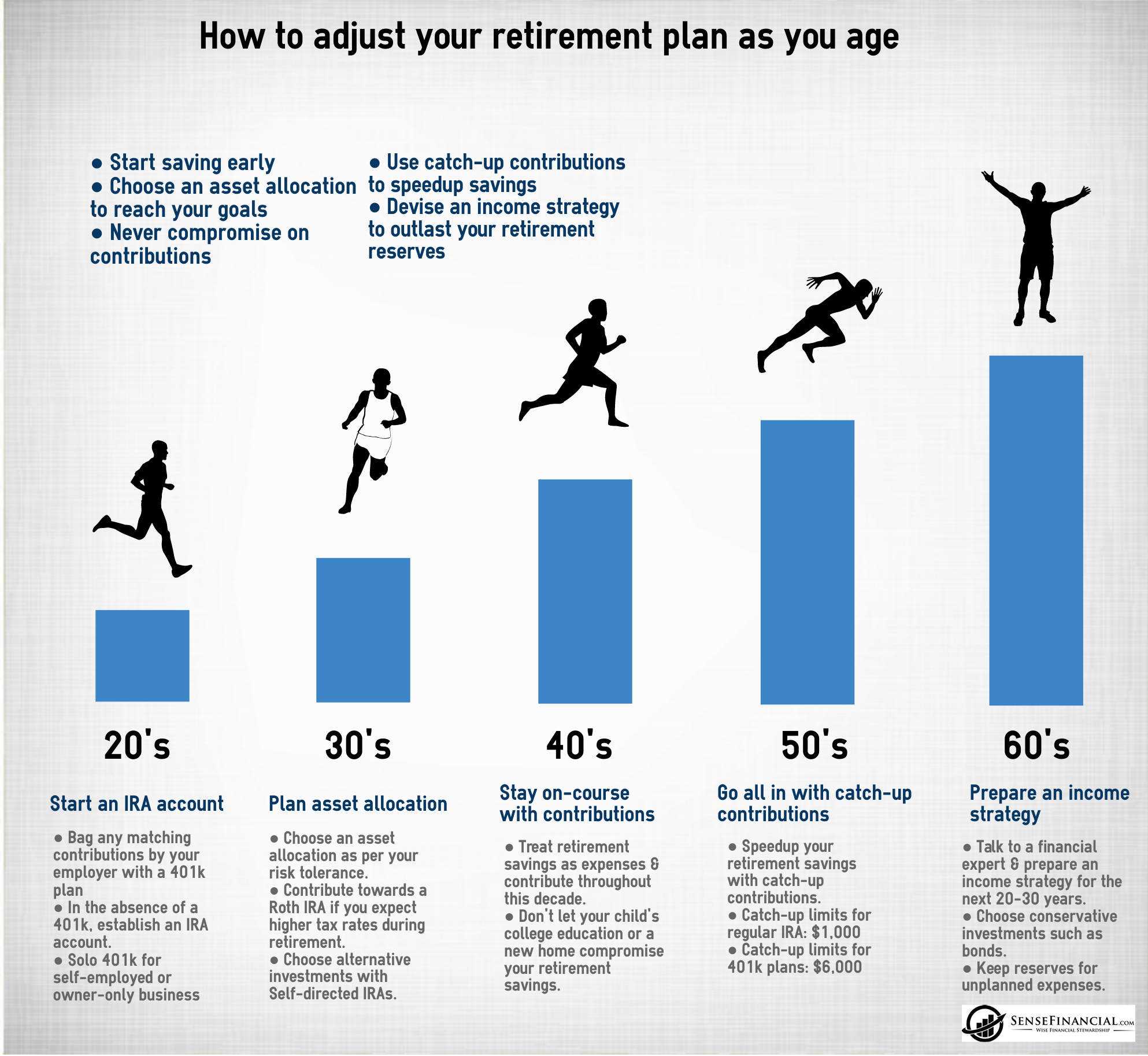 tips for planning your retirement by When planning for retirement, the earlier you start saving and investing, the better  off you'll be but even if you start saving for retirement late or have yet to begin,.