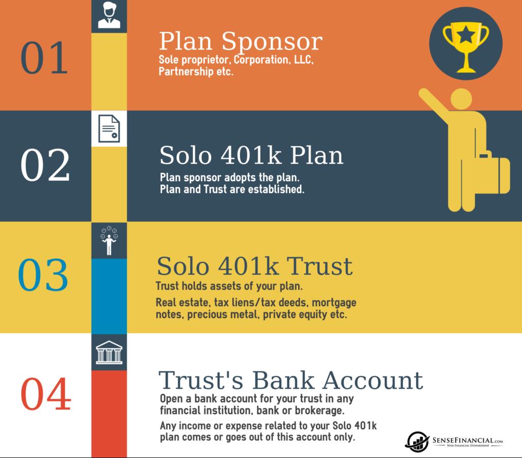 Self-directed Individual 401k plans