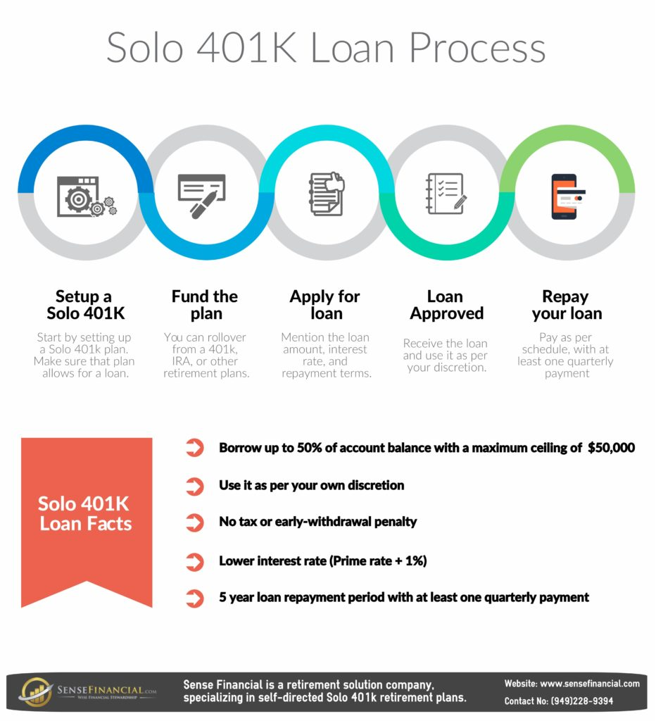 How does Solo 401 k loan work