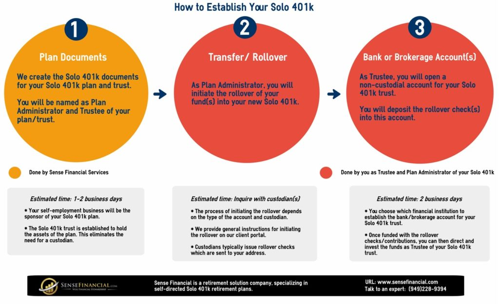 Infographics How To Establish A Solo 401k Plan For Your Retirement