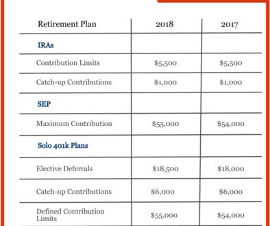 401k Contribution Limits 2018